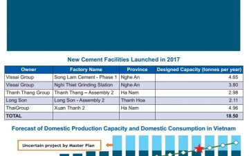 VN cement industry on the clinker road to recovery