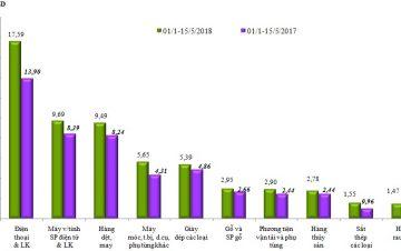 Nửa đầu tháng 5, nhập khẩu sắt thép tăng mạnh