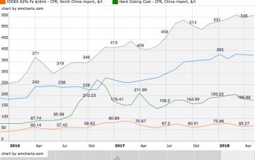 Tình hình thị trường thép Việt Nam tháng 4/2018 và 4 tháng năm 2018